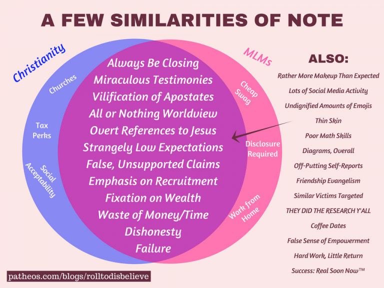 An Overlapping Venn Diagram Christianity And Multi Level Marketing