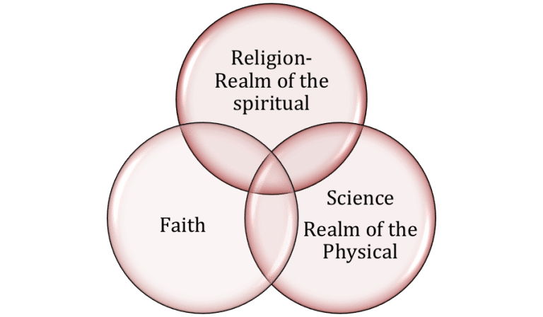 Venn Diagram To Show Religion And Science Are Not Mutually Exclusive