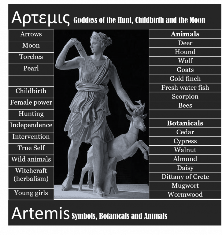 Artemis Wild Goddess Her Story Themes Correspondences And More