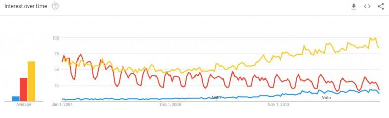 Google Trends graph showing results for mindfulness, Buddhism, and meditation