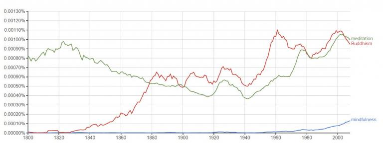 Google Ngram graph showing results for mindfulness, Buddhism, and meditation