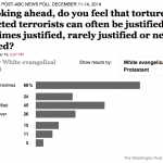 Torture poll demonstrates, quantifies depravity of 'pro-life' white evangelicalism
