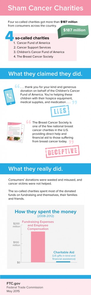 sham-cancer-charities-infographic