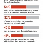 LifeWay Research gets it backwards on abortion