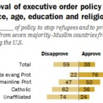 Pew Research finding calls for sackcloth and ashes