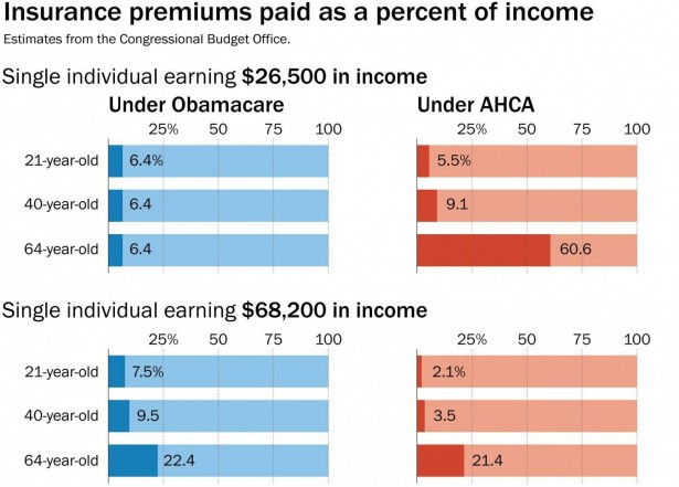 Insurance costs compared to income under the GOP proposal.