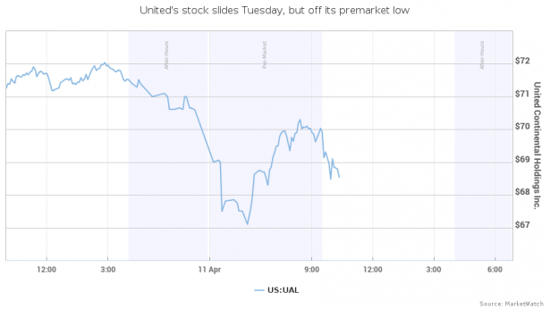 United Airlines Stock, April 11, 2017. Source: MarketWatch