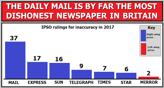 Daily Mail dishonest 2017