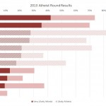 Atheist Round Winners [Turing 2013]