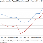 median marriage age