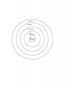 Circles of Concern