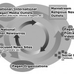 The Pagan News Ecosystem