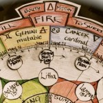 The Pentacle Approach to Wellness: Balancing the Fires of the Will