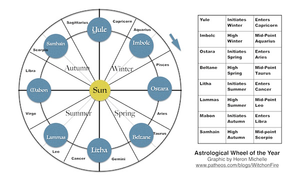 Astrological Wheel of the Year Graphic by Heron Michelle