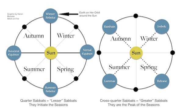 Lesser and Greater Sabbats Graphic by Heron Michelle