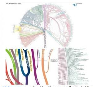 religion tree