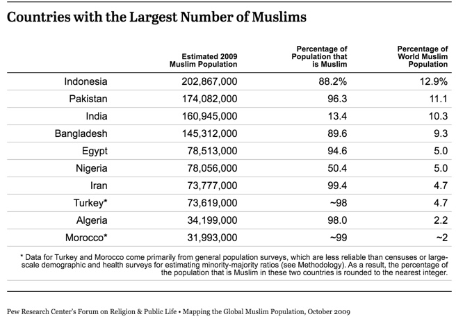 Muslim distirbution