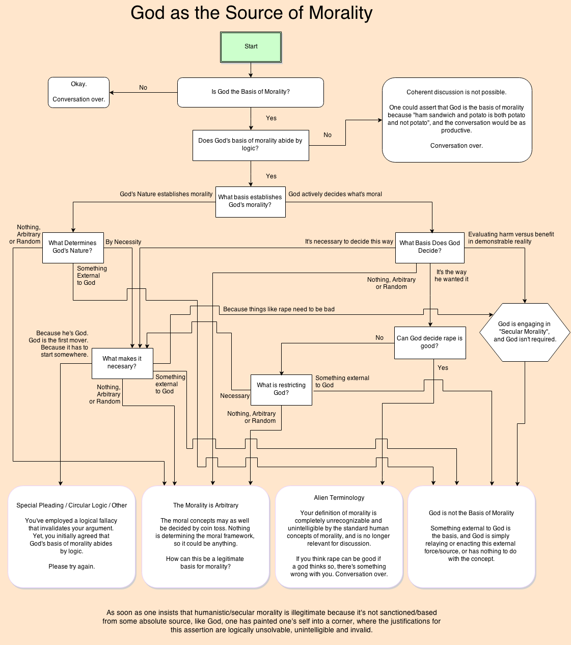 God As A Basis Of Morality A Flowchart