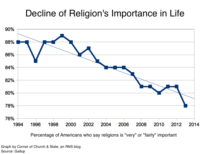 the decline of religious and moral standards in america I n or around 1978, america's character changed for almost half a century, the united states had been a relatively egalitarian, secure, middle-class democracy, with structures in place that supported the aspirations of ordinary people.