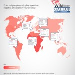 WIN Gallup International - Religion